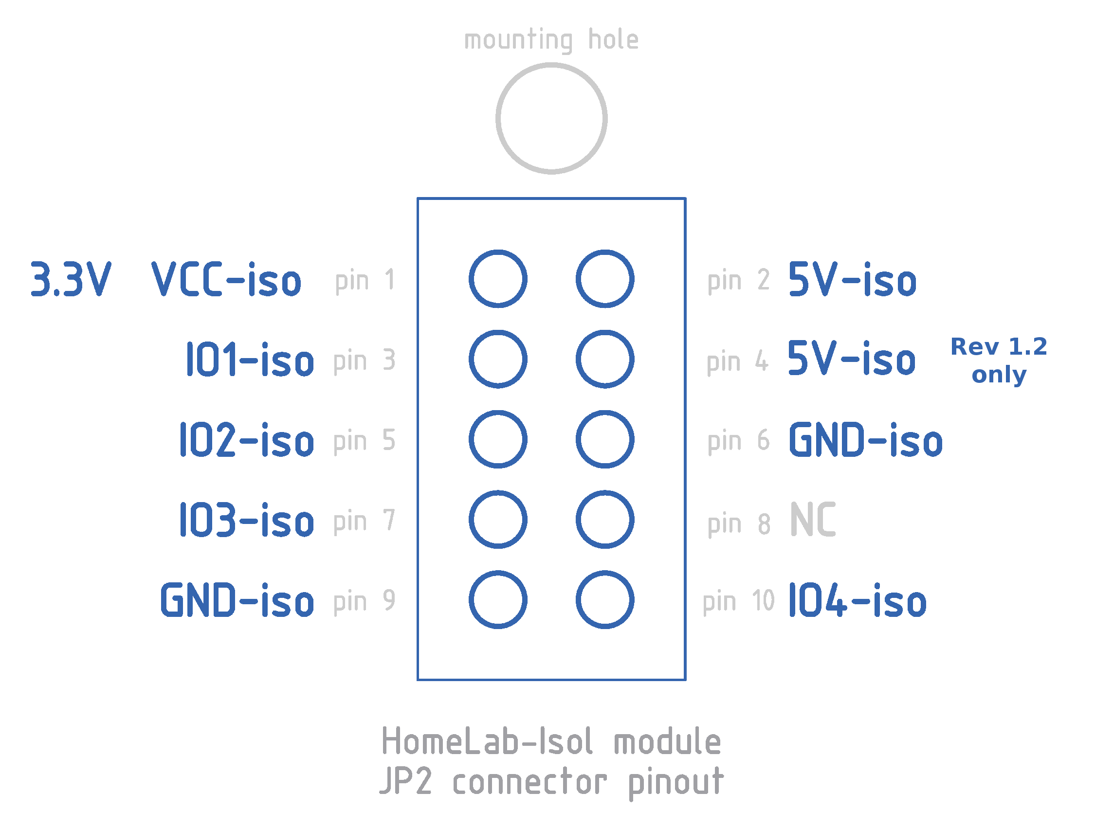 HomeLab-Isol. JP2 connector scheme.