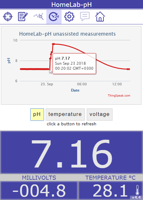 pH plot from periodic unassisted measurements.